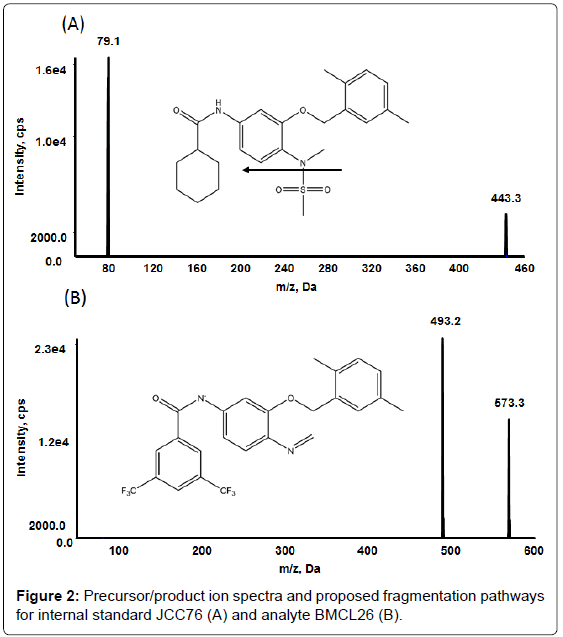 analytical-bioanalytical-techniques-Precursor-spectra-fragmentation