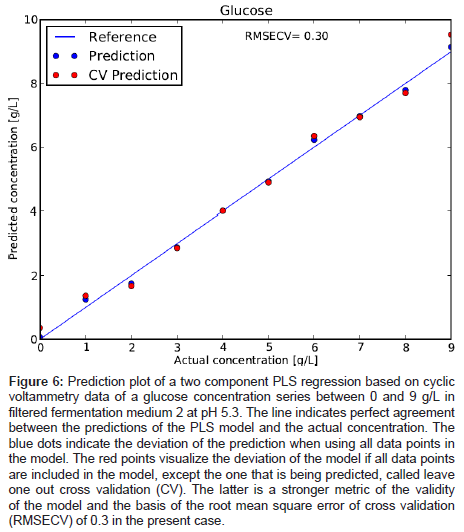 analytical-bioanalytical-techniques-Prediction-plot