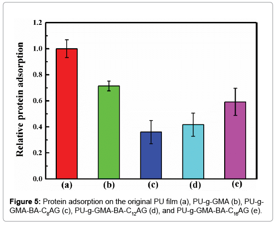 analytical-bioanalytical-techniques-Protein-adsorption