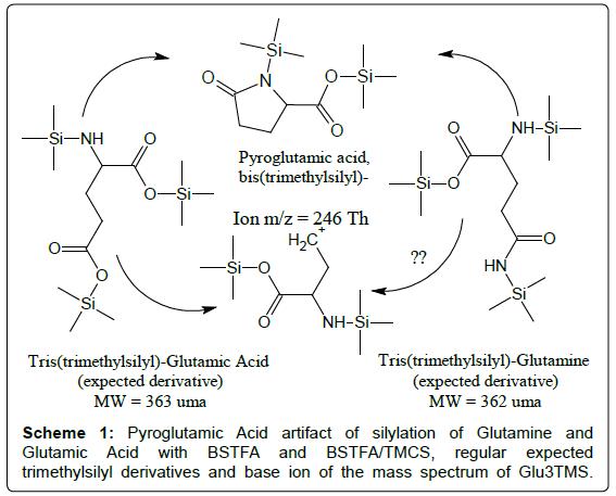 analytical-bioanalytical-techniques-Pyroglutamic-Acid-artifact