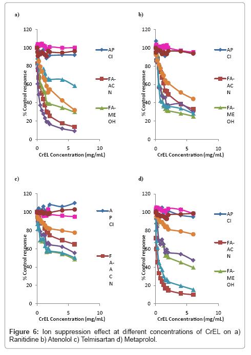 analytical-bioanalytical-techniques-Ranitidine-Atenolol-Telmisartan