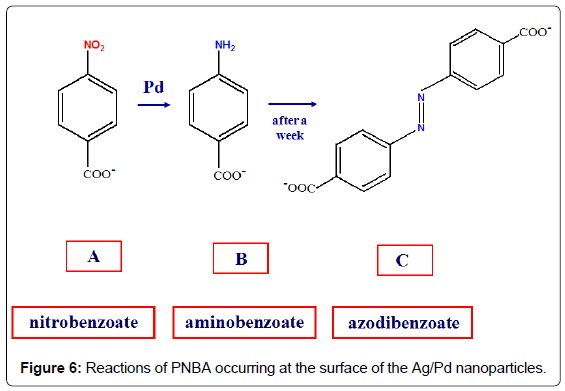 analytical-bioanalytical-techniques-Reactions-occurring-surface
