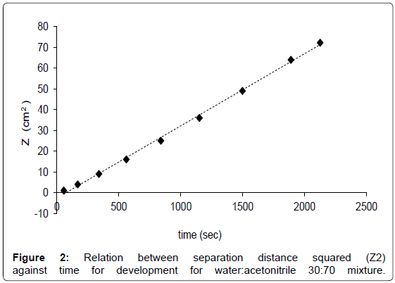 analytical-bioanalytical-techniques-Relation-distance-squared