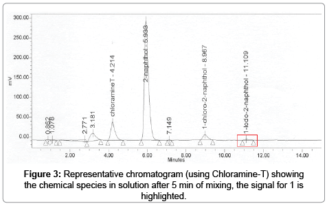 analytical-bioanalytical-techniques-Representative-chromatogram