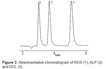 analytical-bioanalytical-techniques-Representative-chromatogram-ROS