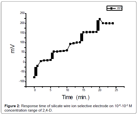 analytical-bioanalytical-techniques-Response-selective-electrode