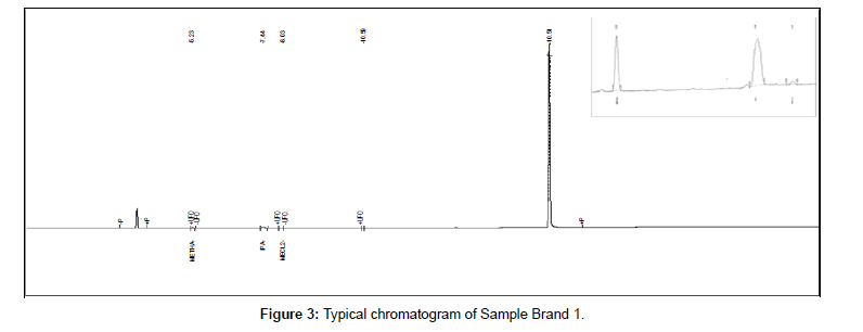 analytical-bioanalytical-techniques-Sample-Brand