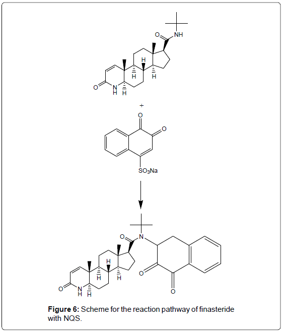 analytical-bioanalytical-techniques-Scheme-reaction-finasteride