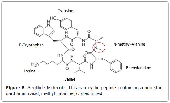 analytical-bioanalytical-techniques-Seglitide-Molecule-peptide