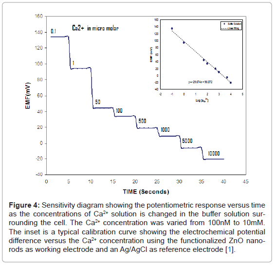 analytical-bioanalytical-techniques-Sensitivity-potentiometric-buffer
