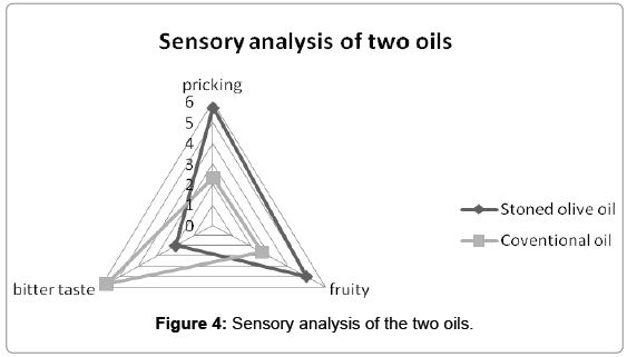 analytical-bioanalytical-techniques-Sensory-analysis-oils
