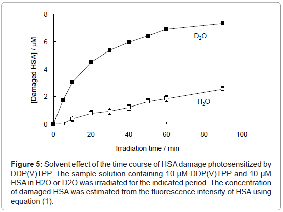 analytical-bioanalytical-techniques-Solvent-photosensitized-intensity