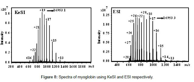 analytical-bioanalytical-techniques-Spectra-myoglobin