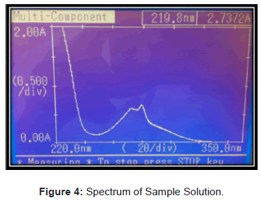 analytical-bioanalytical-techniques-Spectrum-Sample-Solution