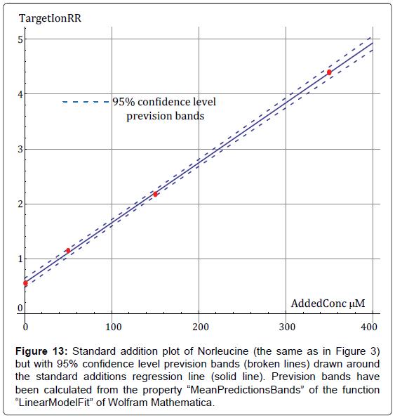 analytical-bioanalytical-techniques-Standard-Norleucine-prevision