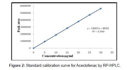 analytical-bioanalytical-techniques-Standard-calibration