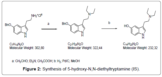 analytical-bioanalytical-techniques-Synthesis-hydroxy-diethyltryptamine