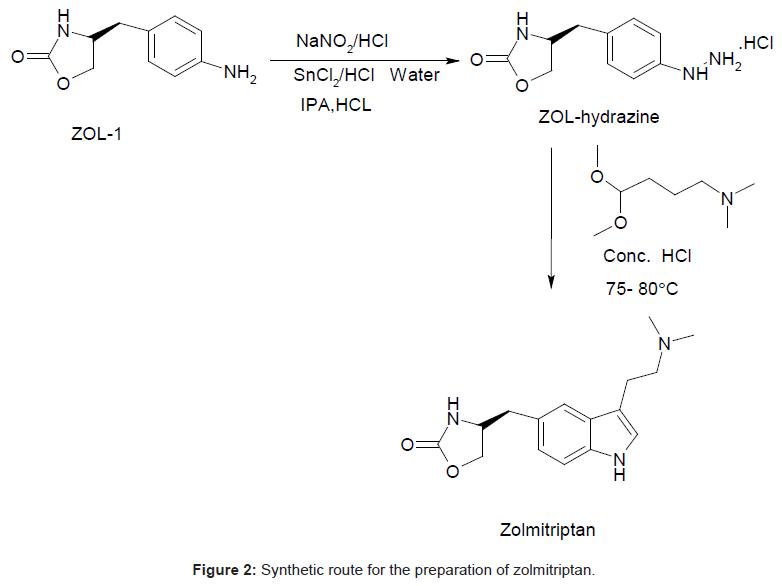 analytical-bioanalytical-techniques-Synthetic-preparation-zolmitriptan