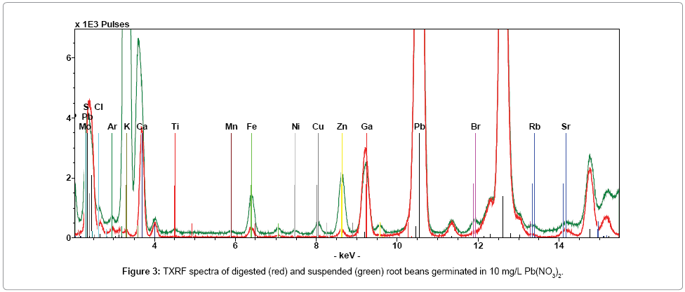 analytical-bioanalytical-techniques-TXRF-spectra