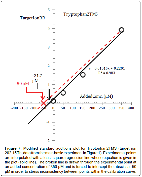 analytical-bioanalytical-techniques-Tryptophan2TMS-interpolated-square