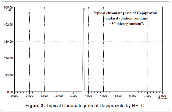 analytical-bioanalytical-techniques-Typical-Chromatogram-Dapiprazole