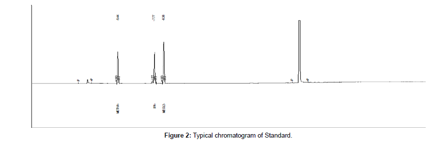 analytical-bioanalytical-techniques-Typical-chromatogram