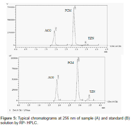 analytical-bioanalytical-techniques-Typical-chromatograms