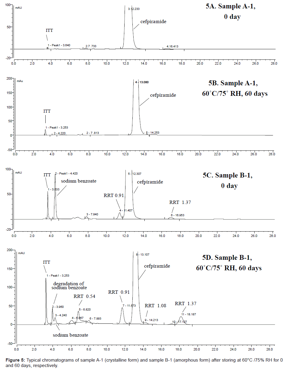 analytical-bioanalytical-techniques-Typical-chromatograms-crystalline
