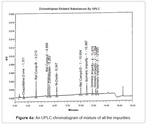 analytical-bioanalytical-techniques-UPLC-chromatogram-impurities