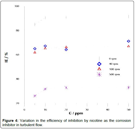 analytical-bioanalytical-techniques-Variation-efficiency-inhibition