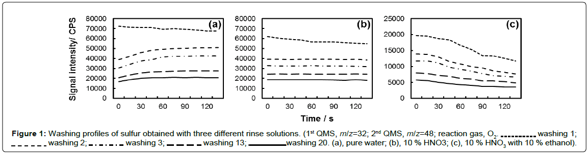 analytical-bioanalytical-techniques-Washing-sulfur-rinse