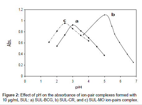 analytical-bioanalytical-techniques-absorbance