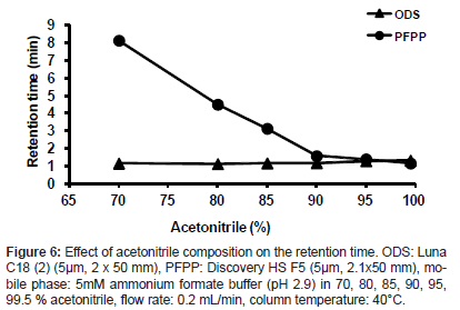 analytical-bioanalytical-techniques-acetonitrile-composition