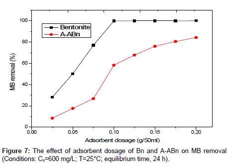 analytical-bioanalytical-techniques-adsorbent-dosage