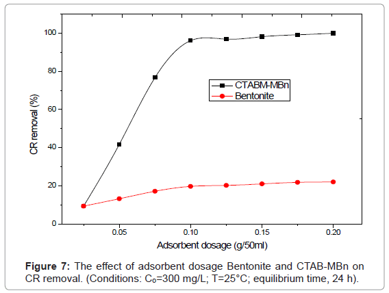 analytical-bioanalytical-techniques-adsorbent-dosage-Bentonite