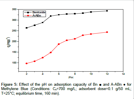 analytical-bioanalytical-techniques-adsorption-capacity