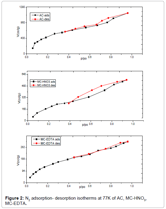 analytical-bioanalytical-techniques-adsorption-desorption-isotherms