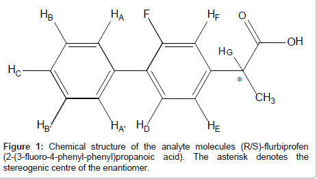 analytical-bioanalytical-techniques-analyte-molecules