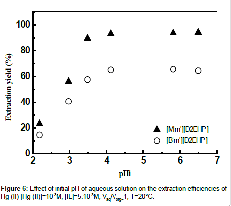analytical-bioanalytical-techniques-aqueous-solution