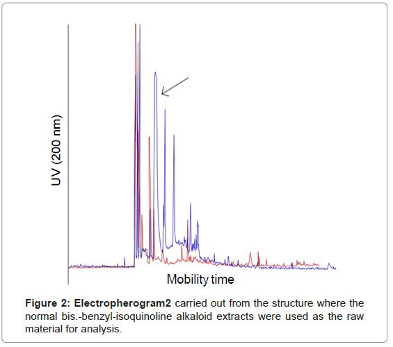 analytical-bioanalytical-techniques-benzyl-isoquinoline-alkaloid