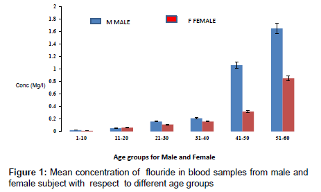 analytical-bioanalytical-techniques-blood-samples