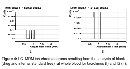 analytical-bioanalytical-techniques-blood-tacrolimus