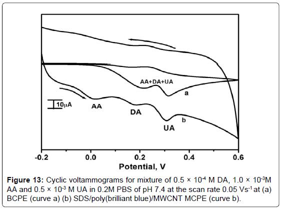 analytical-bioanalytical-techniques-brilliant-voltammograms-mixture