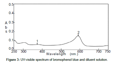 analytical-bioanalytical-techniques-bromophenol