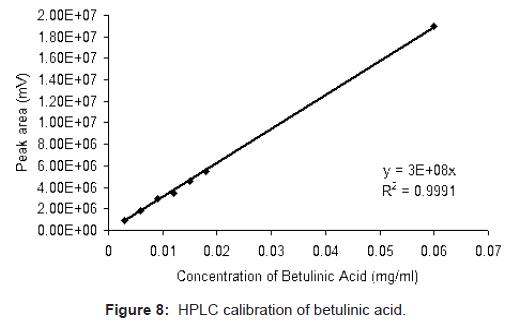 analytical-bioanalytical-techniques-calibration-betulinic-acid