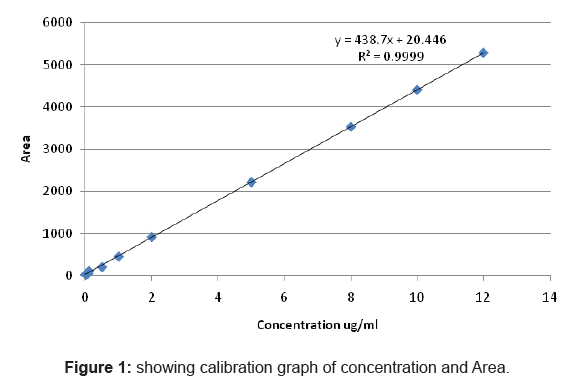 analytical-bioanalytical-techniques-calibration-graph