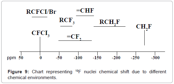 analytical-bioanalytical-techniques-chemical-shift-environments