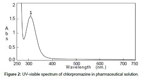 analytical-bioanalytical-techniques-chlorpromazine