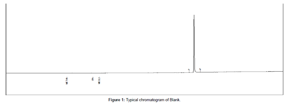 analytical-bioanalytical-techniques-chromatogram