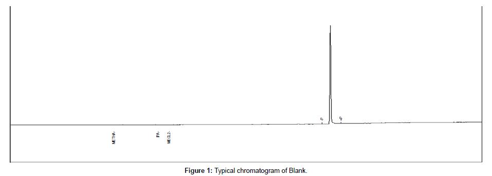 analytical-bioanalytical-techniques-chromatogram